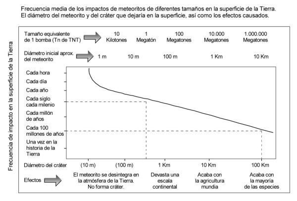 grafico-impacto