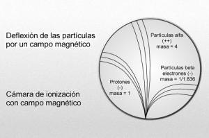 deflexion_particulas_por_campo_magnetico
